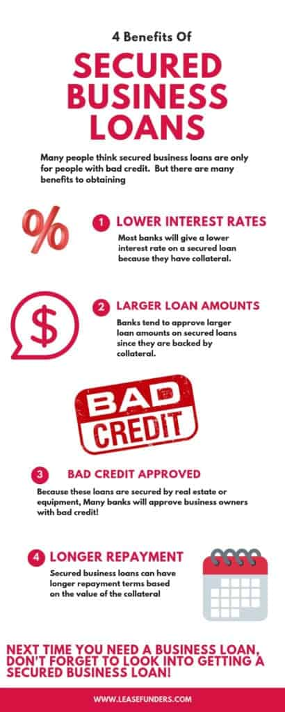 Secured Business Loans Infographic